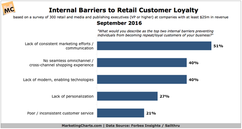Barriers to retain Customer Loyalty