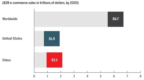 b2b sales in trillions