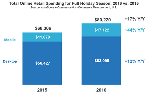 Online Retail Spending Holiday 2016